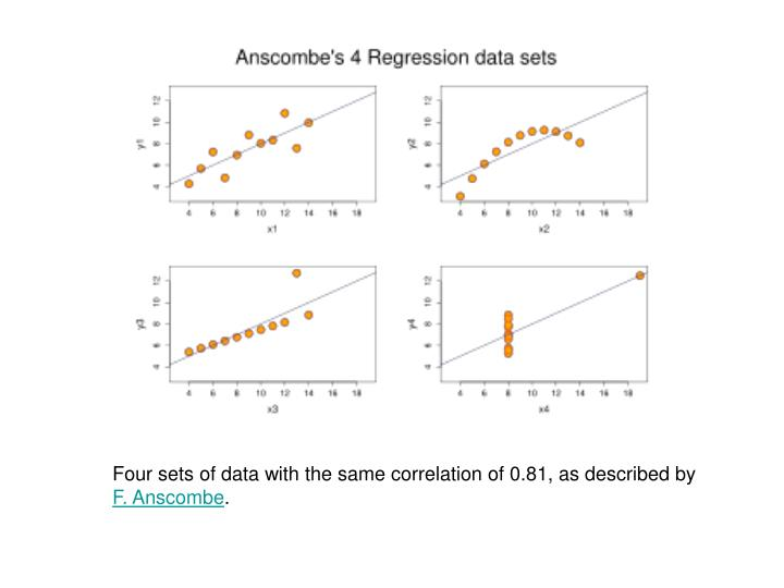 Four sets of data with the same correlation of 0.81, as described by