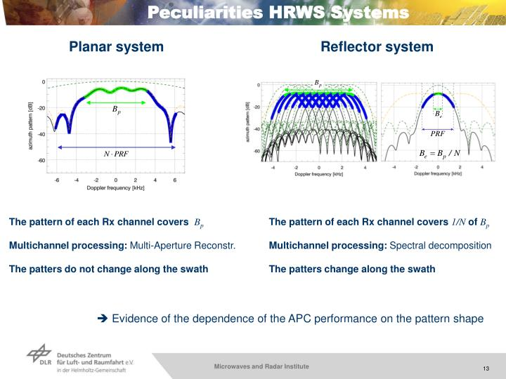 Peculiarities HRWS Systems