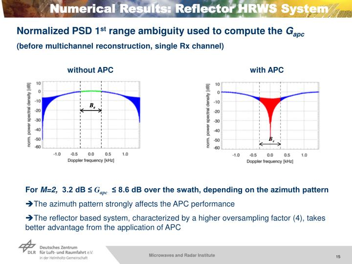 Numerical Results: Reflector HRWS System