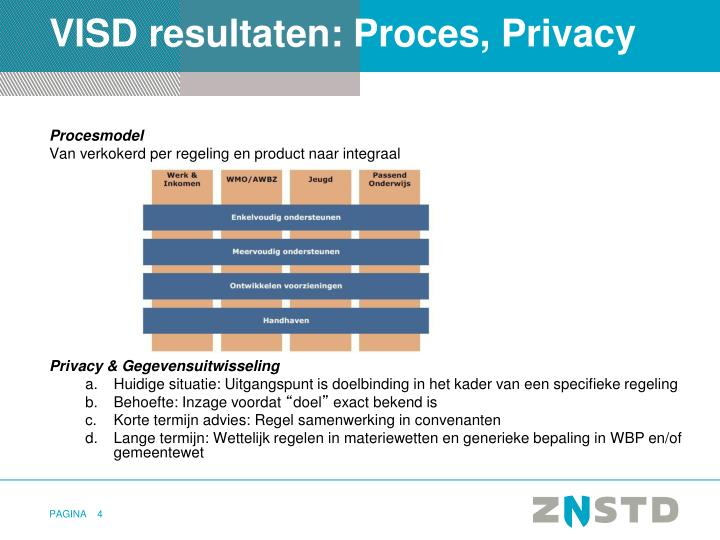 VISD resultaten: Proces, Privacy