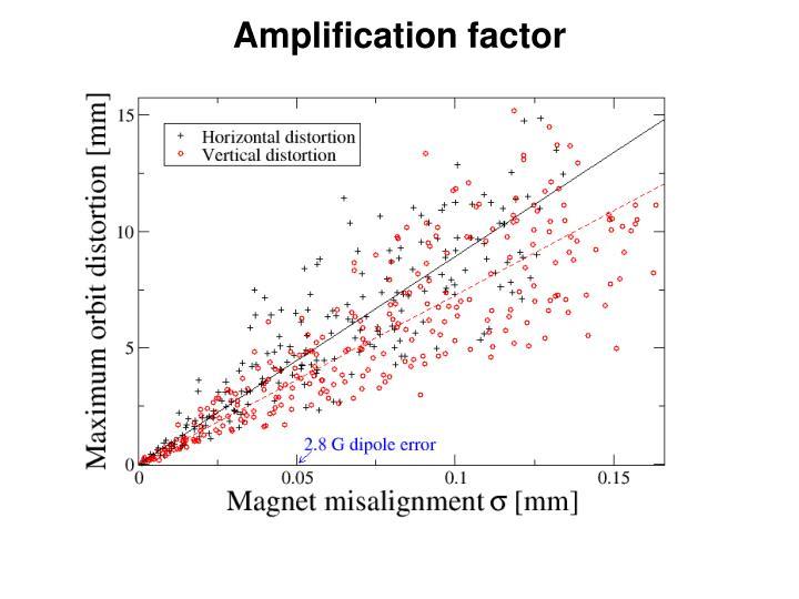Amplification factor