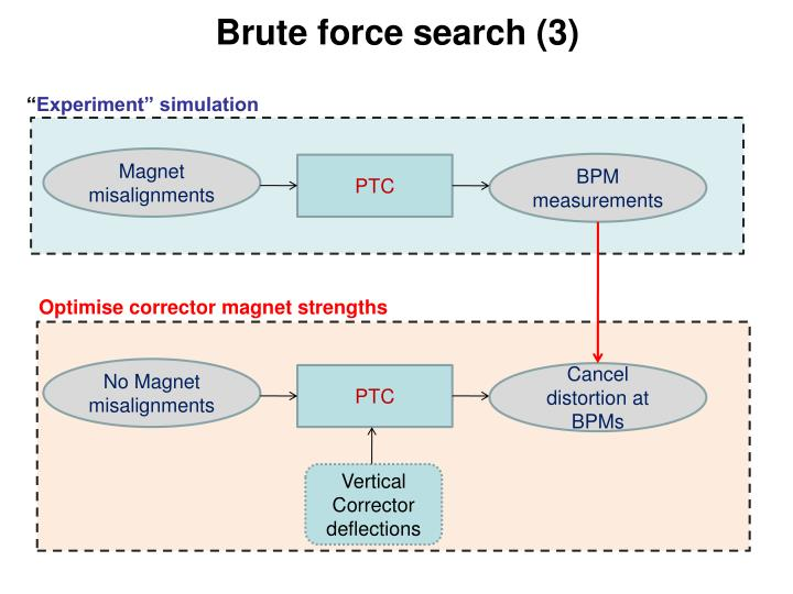 Brute force search (3)