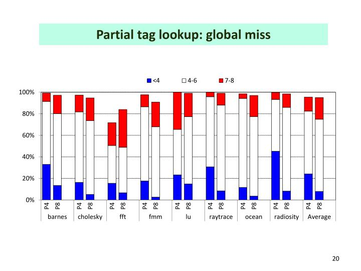 Partial tag lookup: global miss