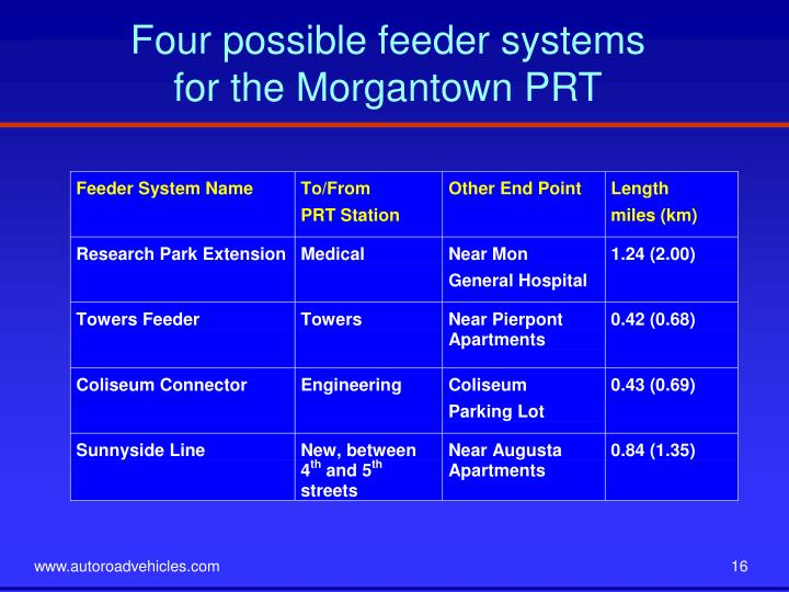 Four possible feeder systems