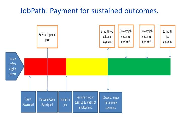 JobPath: Payment for sustained outcomes.