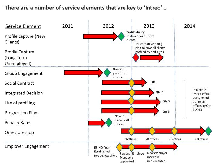 There are a number of service elements that are key to 'Intreo'…