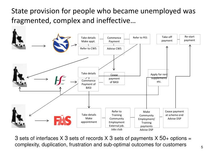 State provision for people who became unemployed was fragmented, complex and ineffective…