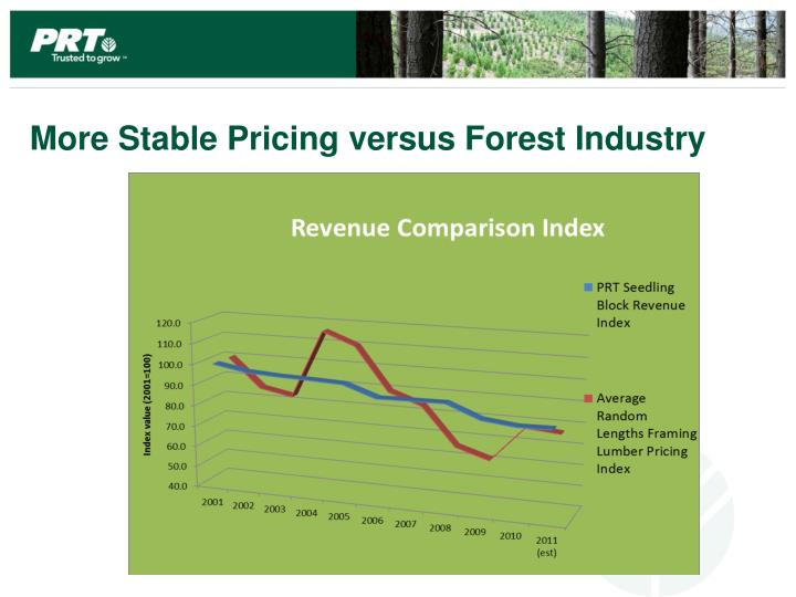 More Stable Pricing versus Forest Industry