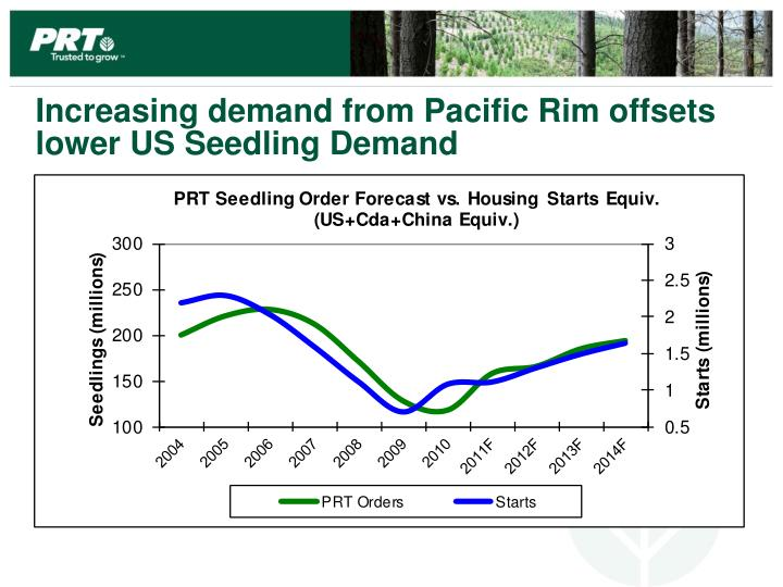 Increasing demand from Pacific Rim offsets lower US Seedling Demand