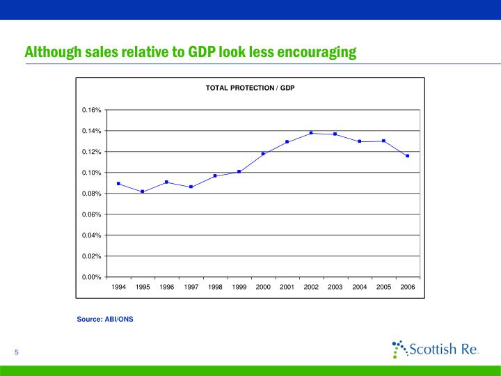 Although sales relative to GDP look less encouraging