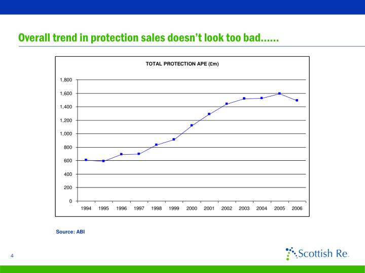 Overall trend in protection sales doesn't look too bad……