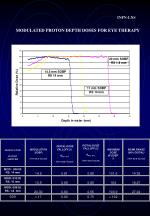 modulated proton depth doses for eye therapy
