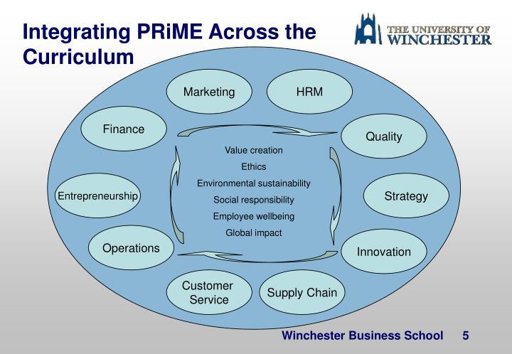 Integrating PRiME Across the Curriculum