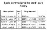 table summarizing the credit card history
