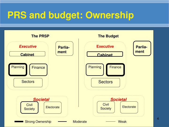 PRS and budget: Ownership
