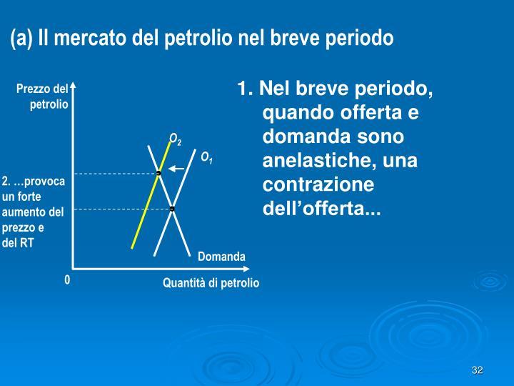 (a) Il mercato del petrolio nel breve periodo