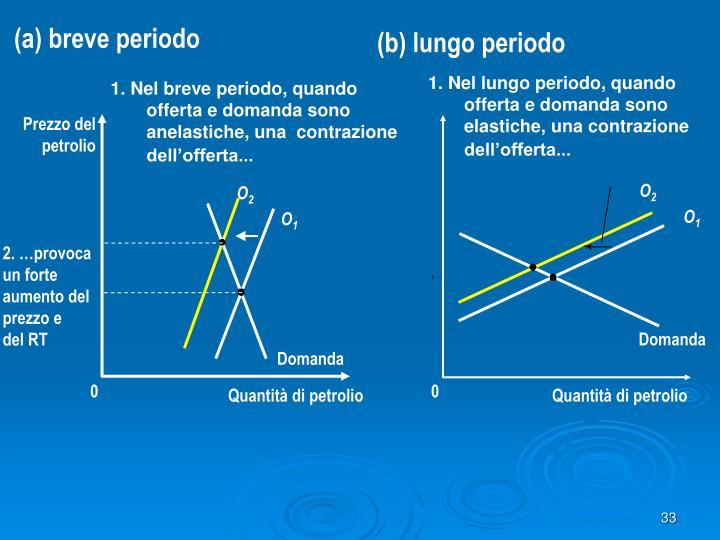 (a) breve periodo