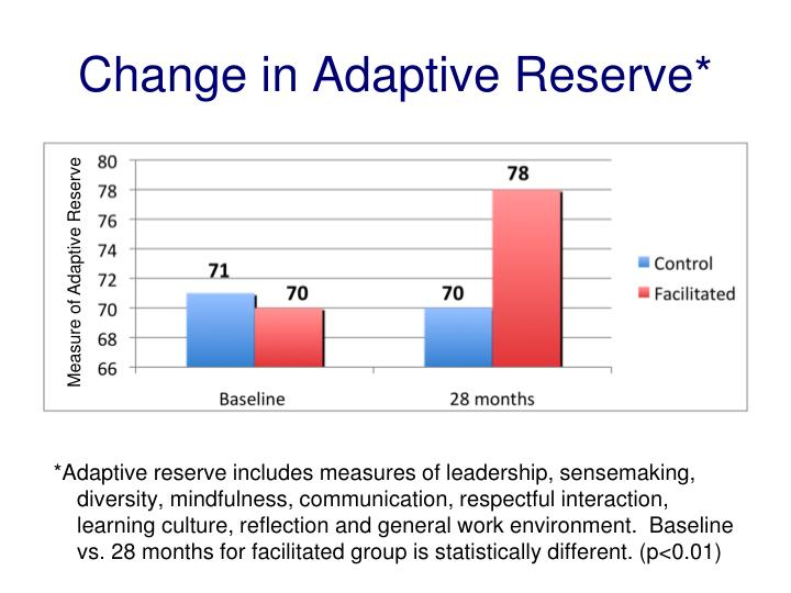 Change in Adaptive Reserve*