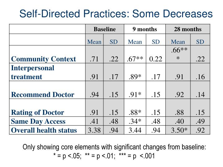 Self-Directed Practices: Some Decreases