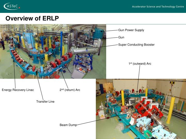 Overview of erlp1