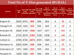 total no of v files generated rural