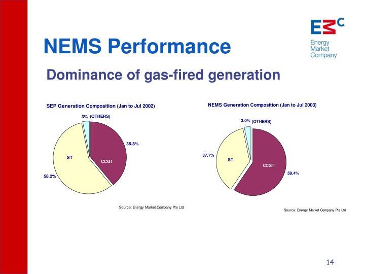 NEMS Performance
