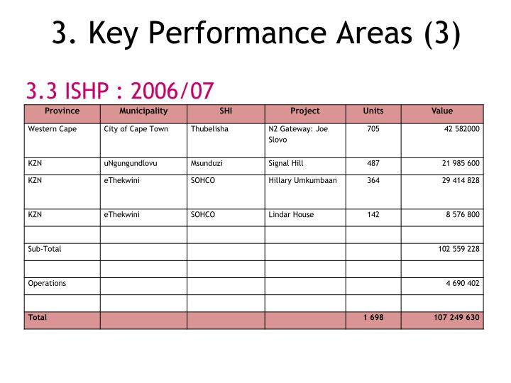3. Key Performance Areas (3)