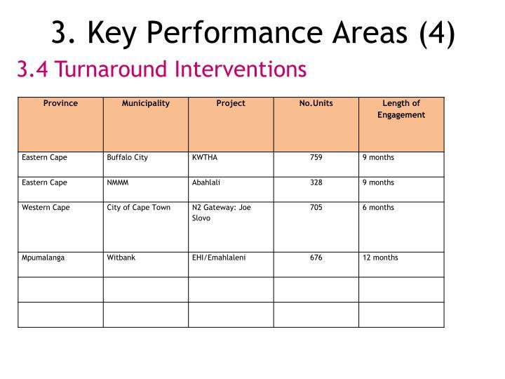 3. Key Performance Areas (4)