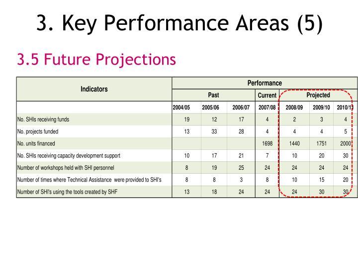 3. Key Performance Areas (5)