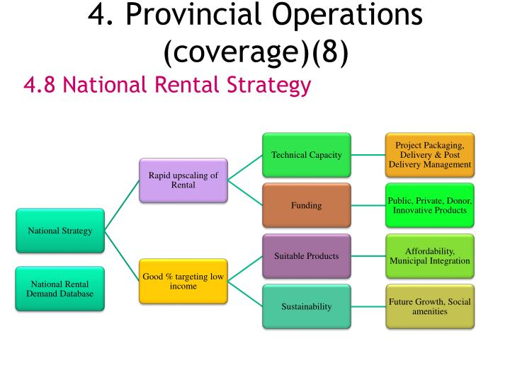 4. Provincial Operations (coverage)(8)