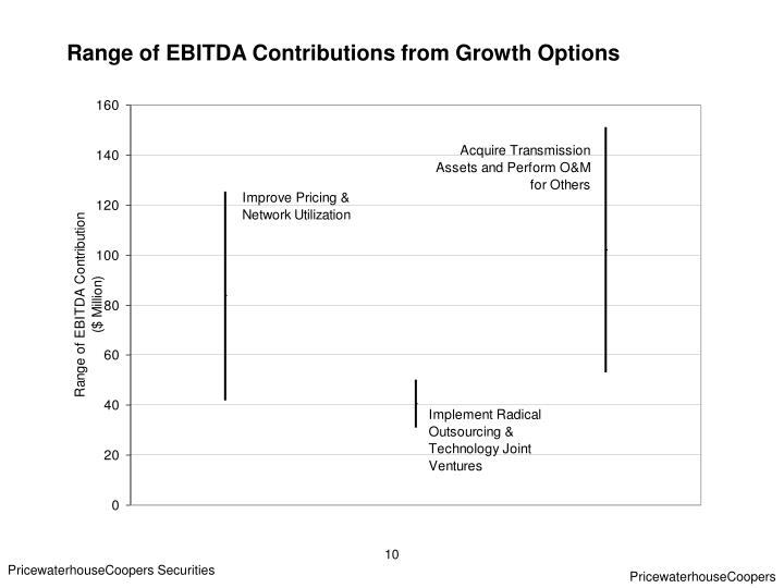 Range of EBITDA Contributions from Growth Options