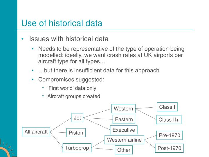 Use of historical data