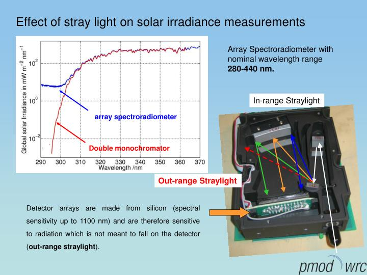 Effect of stray light on solar irradiance measurements