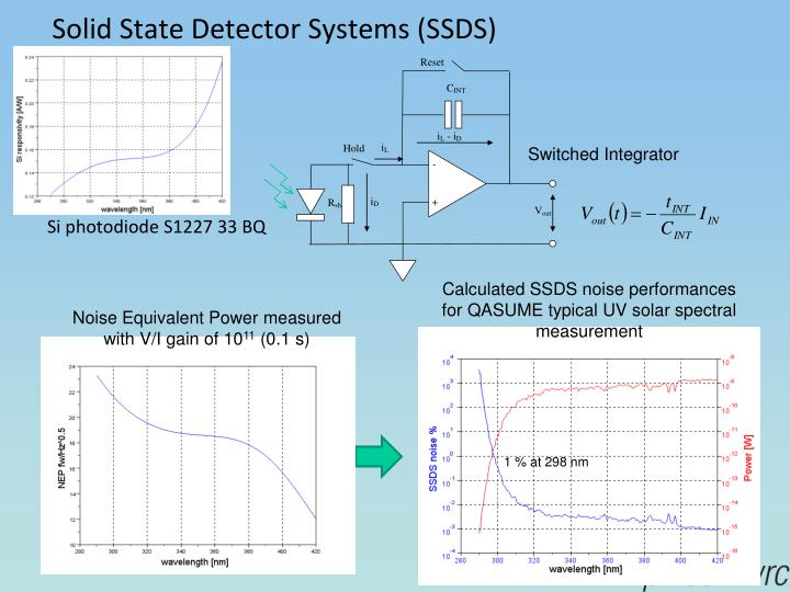 Solid State Detector Systems (SSDS)