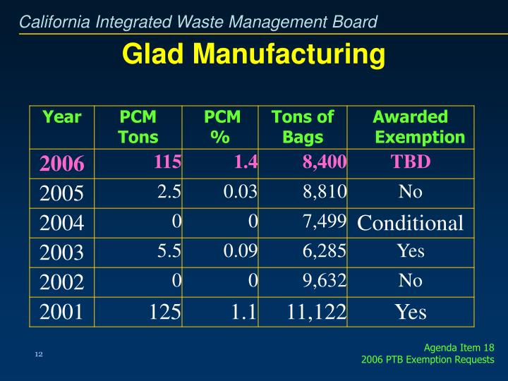 Glad Manufacturing