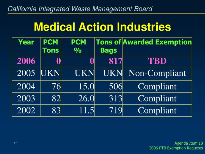 Medical Action Industries