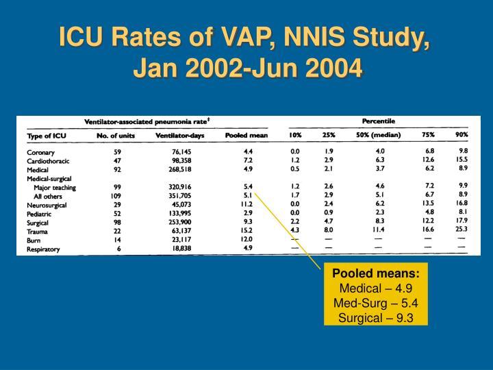 ICU Rates of VAP, NNIS Study,