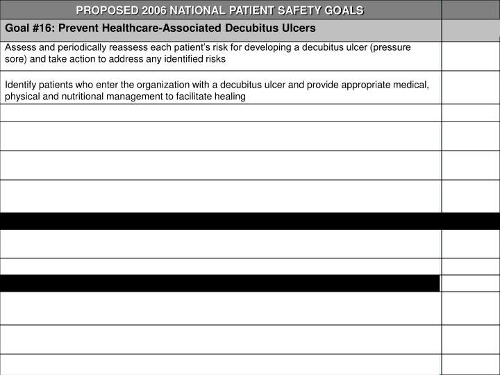 PROPOSED 2006 NATIONAL PATIENT SAFETY GOALS