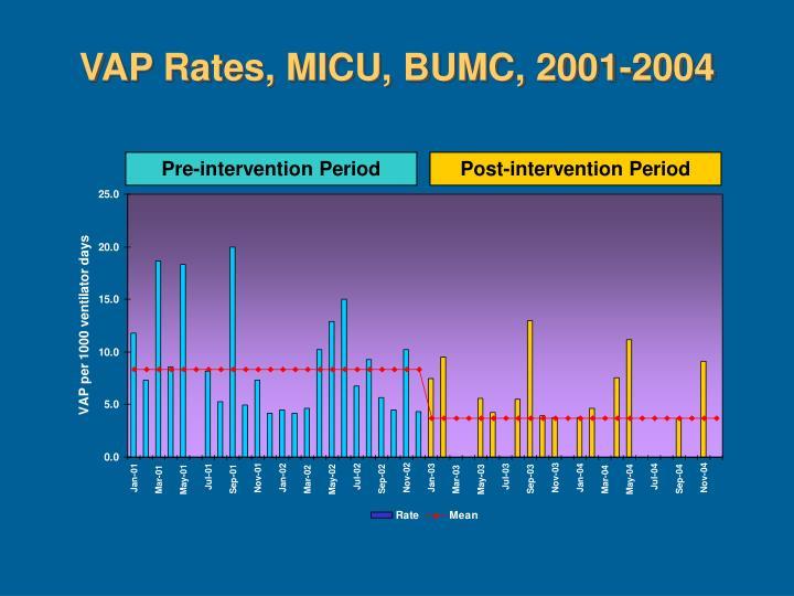 VAP Rates, MICU, BUMC, 2001-2004