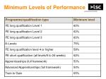 minimum levels of performance1