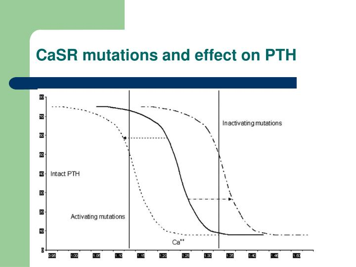 CaSR mutations and effect on PTH