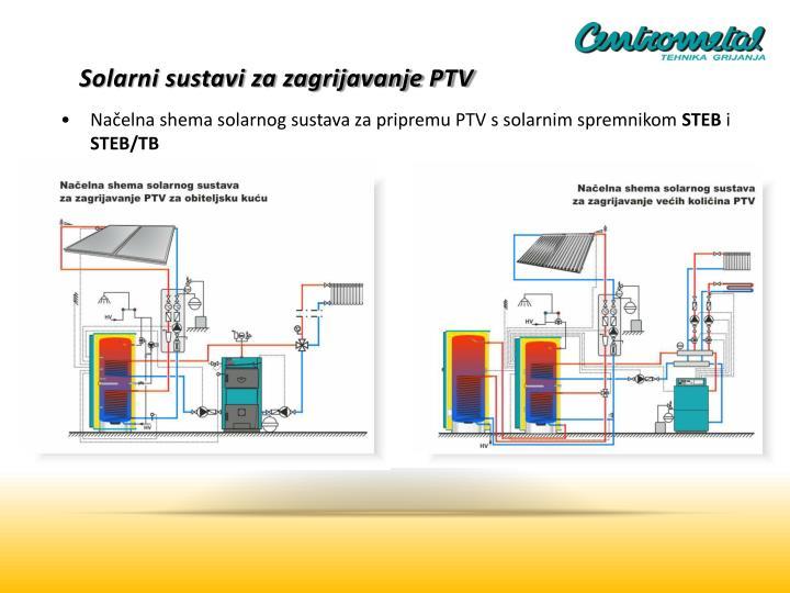 Solarni sustavi za zagrijavanje PTV