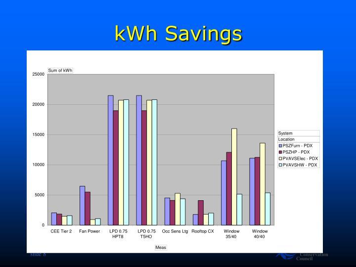 kWh Savings