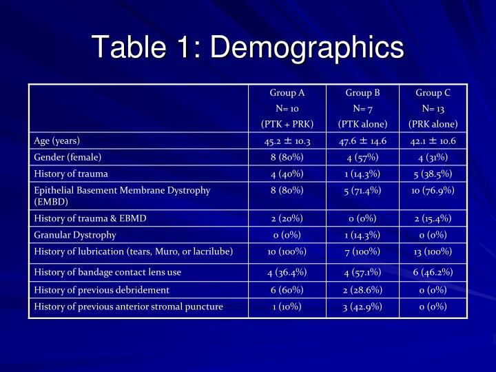 Table 1: Demographics