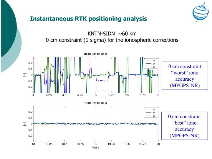 Instantaneous RTK positioning analysis