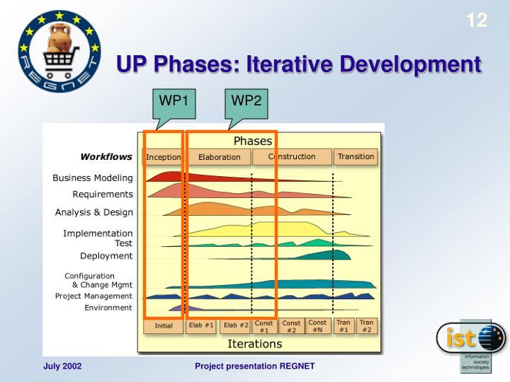 UP Phases: Iterative Development