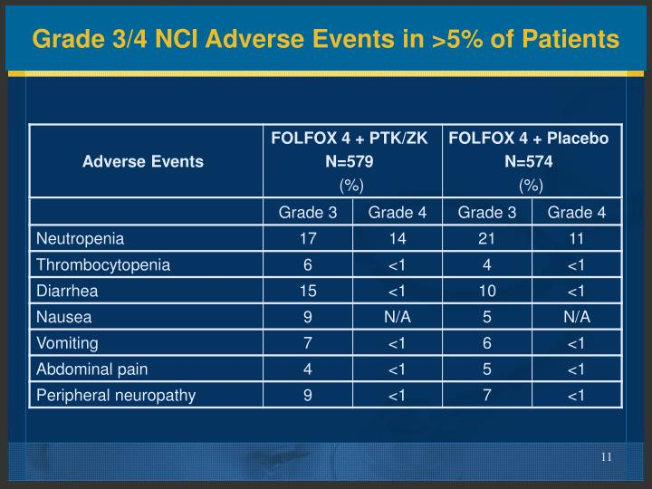 Grade 3/4 NCI Adverse Events in >5% of Patients