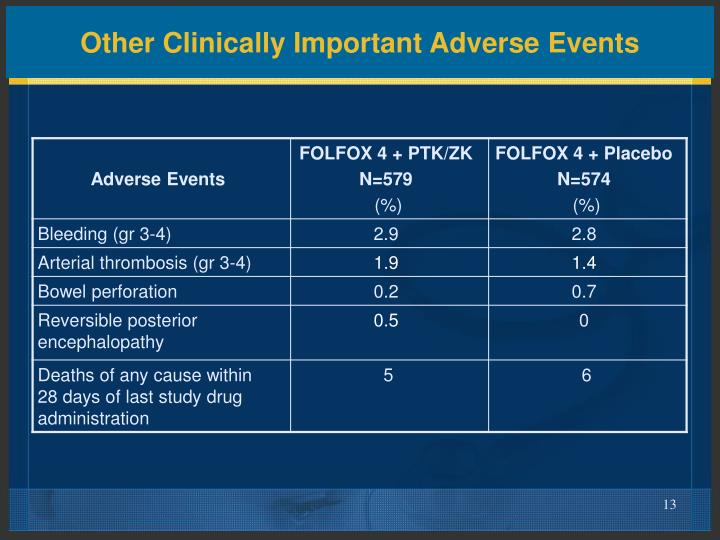 Other Clinically Important Adverse Events