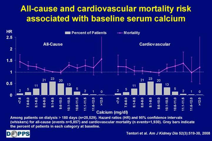 All-cause and cardiovascular mortality risk associated with baseline serum calcium