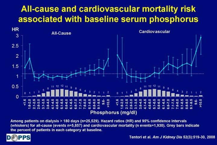 All-cause and cardiovascular mortality risk associated with baseline serum phosphorus